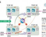 CDN(Content Delivery Network)의 개념 및 핵심기술