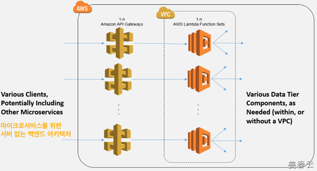 AWS 기반 서버 없는 아키텍쳐(Server-less back-end architecture)
